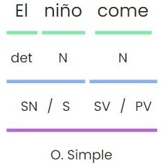 Plataforma para analizar oraciones simples de manera divertida