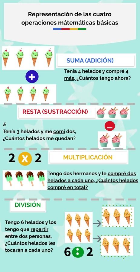 Representación de las 4 operaciones matemáticas básicas (suma, resta, multiplicación y división)